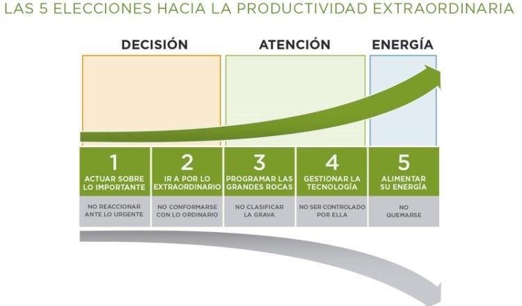 Curso. Las 5 Elecciones hacia la Productividad Extraordinaria